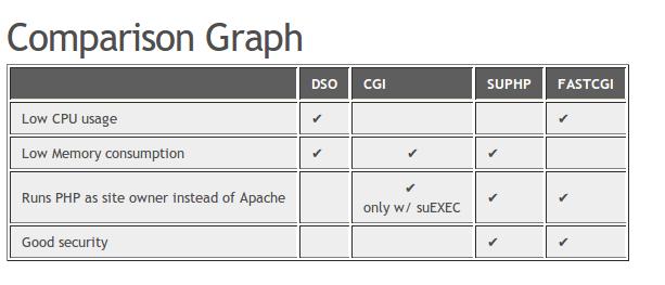 php handler 比較表