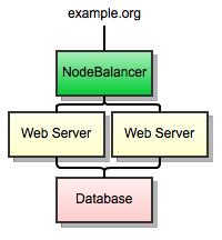 disp.cc load balancing structure